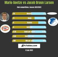 Mario Goetze vs Jacob Bruun Larsen h2h player stats