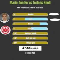 Mario Goetze vs Torless Knoll h2h player stats