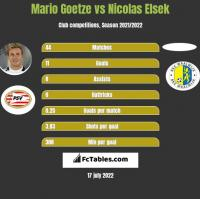 Mario Goetze vs Nicolas Elsek h2h player stats
