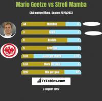 Mario Goetze vs Streli Mamba h2h player stats