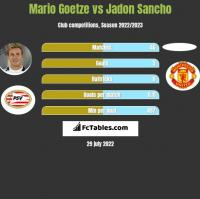 Mario Goetze vs Jadon Sancho h2h player stats