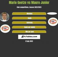 Mario Goetze vs Mauro Junior h2h player stats