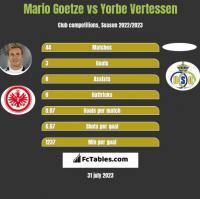 Mario Goetze vs Yorbe Vertessen h2h player stats