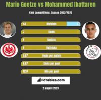 Mario Goetze vs Mohammed Ihattaren h2h player stats