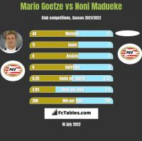 Mario Goetze vs Noni Madueke h2h player stats