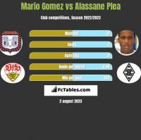 Mario Gomez vs Alassane Plea h2h player stats