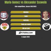 Mario Gomez vs Alexander Esswein h2h player stats