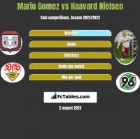 Mario Gomez vs Haavard Nielsen h2h player stats