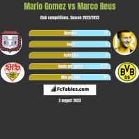 Mario Gomez vs Marco Reus h2h player stats