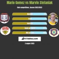 Mario Gomez vs Marvin Stefaniak h2h player stats
