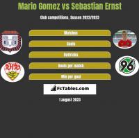 Mario Gomez vs Sebastian Ernst h2h player stats
