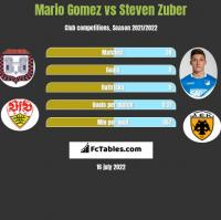 Mario Gomez vs Steven Zuber h2h player stats