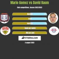 Mario Gomez vs David Raum h2h player stats