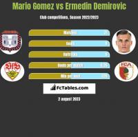 Mario Gomez vs Ermedin Demirovic h2h player stats