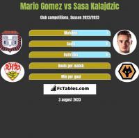 Mario Gomez vs Sasa Kalajdzic h2h player stats