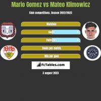 Mario Gomez vs Mateo Klimowicz h2h player stats