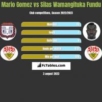 Mario Gomez vs Silas Wamangituka Fundu h2h player stats