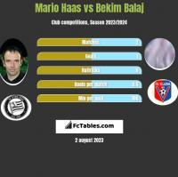 Mario Haas vs Bekim Balaj h2h player stats