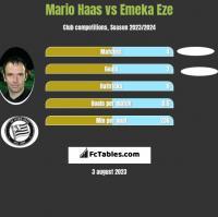 Mario Haas vs Emeka Eze h2h player stats