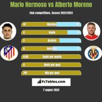 Mario Hermoso vs Alberto Moreno h2h player stats