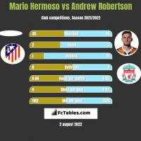 Mario Hermoso vs Andrew Robertson h2h player stats