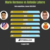 Mario Hermoso vs Antonio Latorre h2h player stats