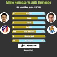 Mario Hermoso vs Aritz Elustondo h2h player stats