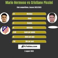Mario Hermoso vs Cristiano Piccini h2h player stats