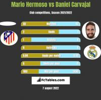 Mario Hermoso vs Daniel Carvajal h2h player stats
