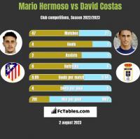 Mario Hermoso vs David Costas h2h player stats