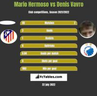 Mario Hermoso vs Denis Vavro h2h player stats