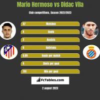 Mario Hermoso vs Didac Vila h2h player stats