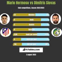 Mario Hermoso vs Dimitris Siovas h2h player stats