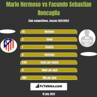 Mario Hermoso vs Facundo Sebastian Roncaglia h2h player stats