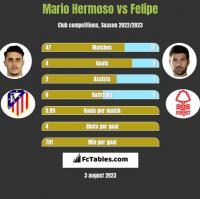 Mario Hermoso vs Felipe h2h player stats