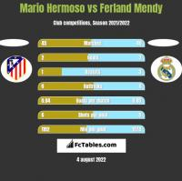 Mario Hermoso vs Ferland Mendy h2h player stats