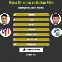 Mario Hermoso vs Gaston Silva h2h player stats
