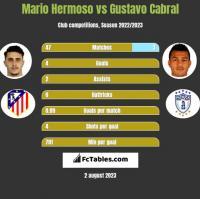 Mario Hermoso vs Gustavo Cabral h2h player stats