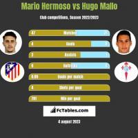 Mario Hermoso vs Hugo Mallo h2h player stats