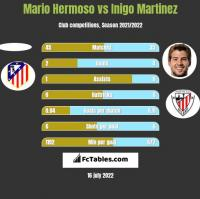 Mario Hermoso vs Inigo Martinez h2h player stats