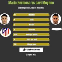 Mario Hermoso vs Javi Moyano h2h player stats