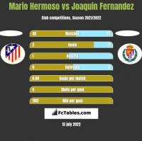 Mario Hermoso vs Joaquin Fernandez h2h player stats