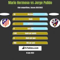 Mario Hermoso vs Jorge Pulido h2h player stats