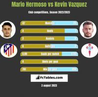 Mario Hermoso vs Kevin Vazquez h2h player stats