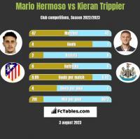 Mario Hermoso vs Kieran Trippier h2h player stats