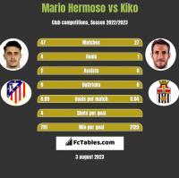 Mario Hermoso vs Kiko h2h player stats