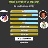 Mario Hermoso vs Marcelo h2h player stats