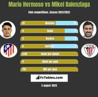 Mario Hermoso vs Mikel Balenziaga h2h player stats