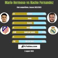 Mario Hermoso vs Nacho Fernandez h2h player stats