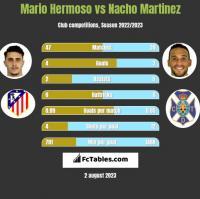 Mario Hermoso vs Nacho Martinez h2h player stats